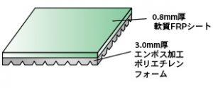 【複合シート】 軟質FRPシートと エンボス加工ポリエチレンフォーム材を 複合したFRP絶縁防水用のシートです。