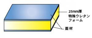 【特殊ウレタンフォーム】両面に面材がある、形状安定性に優れた 特殊ウレタンフォームです。